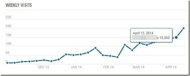 SimilarWebのアクセス解析データ