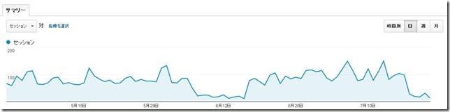 サイト2のアクセス数の急落